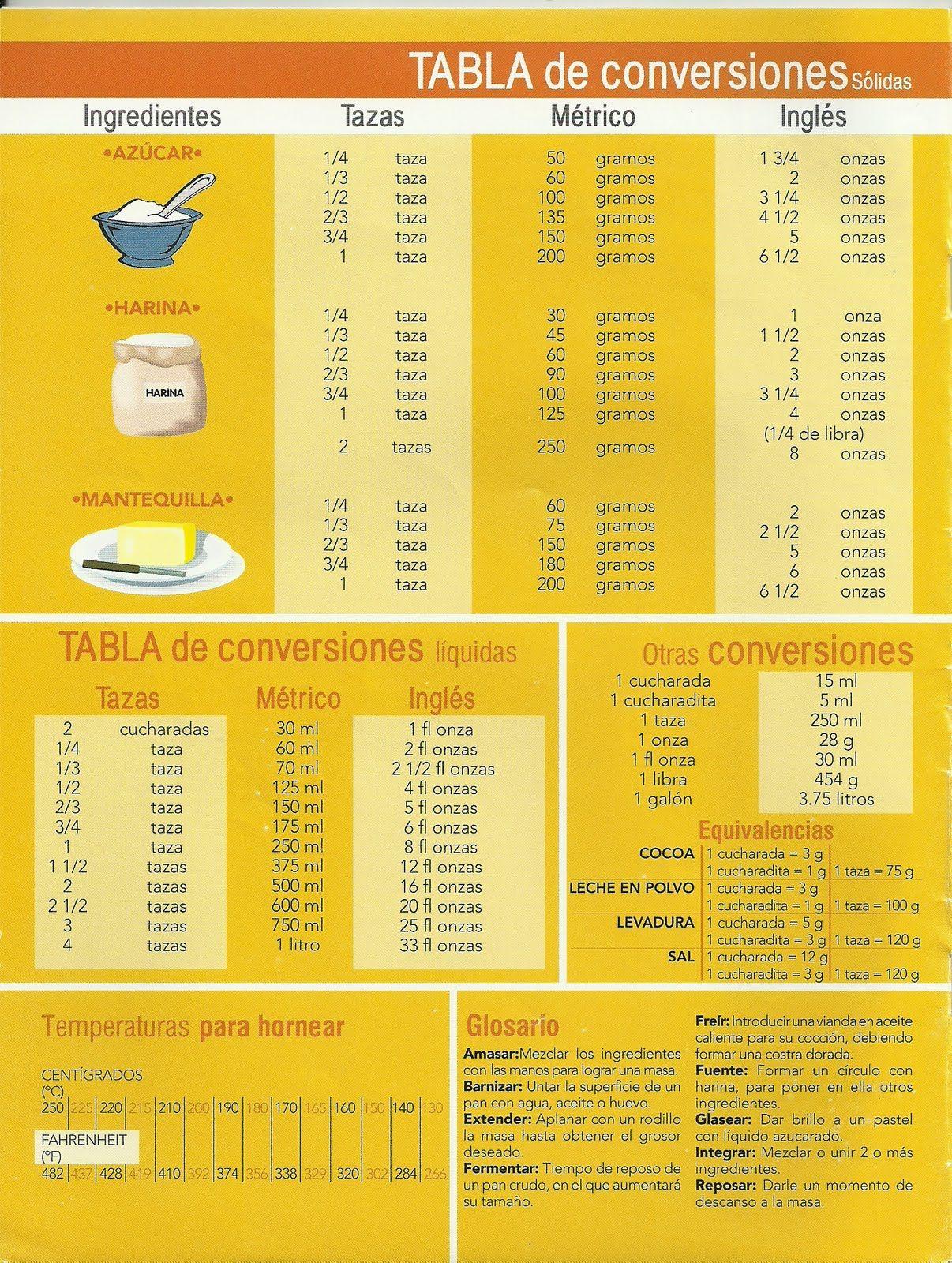 Tabla de conversiones alita 39 s cupcakes pinterest for Peso de cocina
