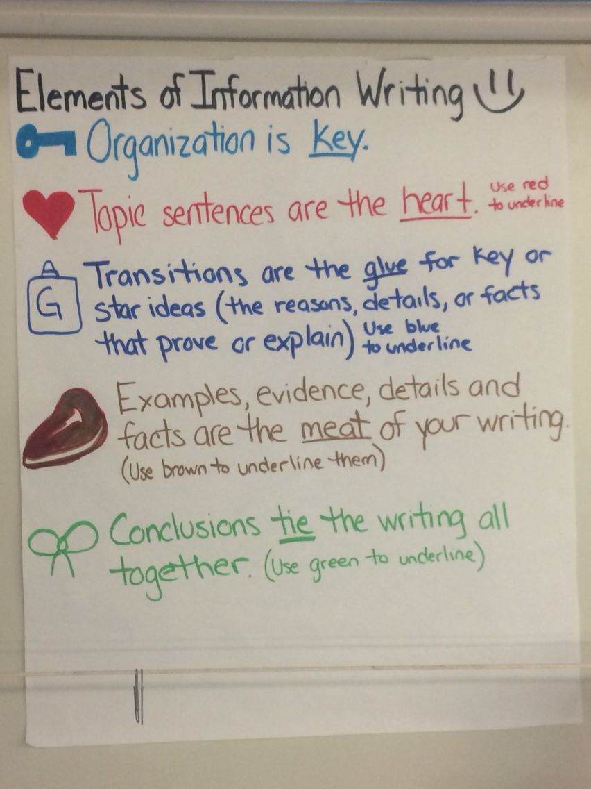 Informational Writing 5th Grade Ela Anchor Charts Writers Work