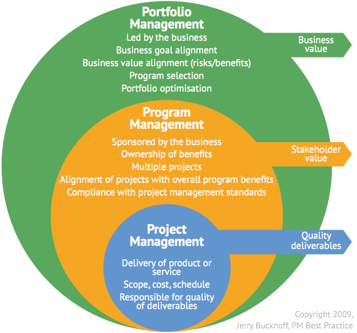 Portfolio Vs Program Vs Project Management Portfolio Management Program Management Project Management