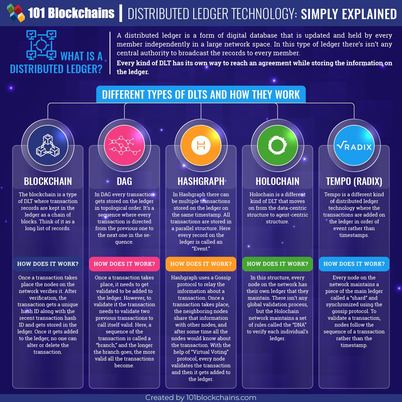 What Is A Dlt Blockchain Blockchain Technology Technology