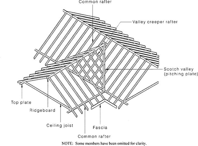Cross Hipped Roof Roofs Totalconstructionhelp Roof Design