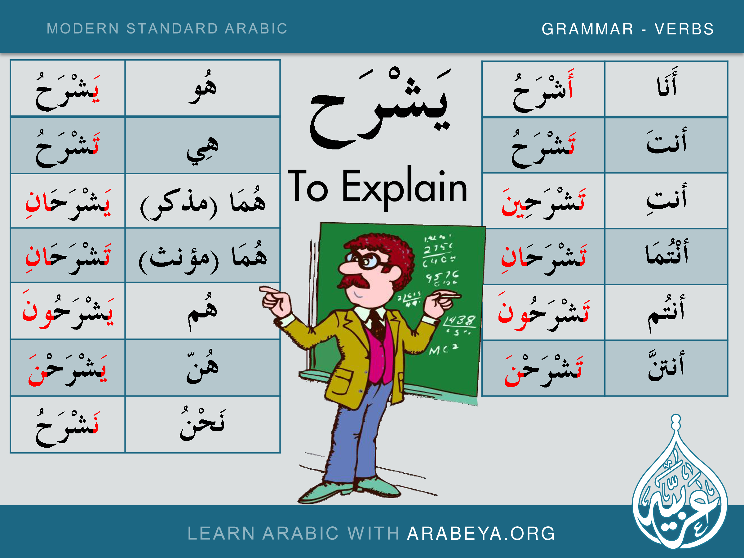 Pin On Learn New And Common Modern Standard Arabic Verbs