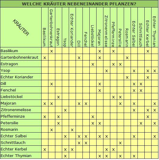 Welche Kräuter Vertragen Sich : welche kr uter nebeneinander pflanzen krauter nebeneinander pflanzen welche garten ~ A.2002-acura-tl-radio.info Haus und Dekorationen