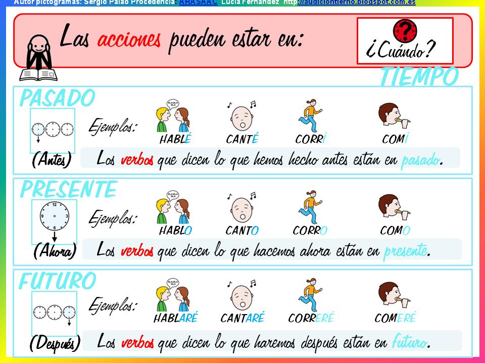 GRAMÁTICA ADAPTADA. EL VERBO 1: Carteles y actividades (primer ciclo  Educación Primaria) | Verbos para niños, Audición y lenguaje, Practicas del  lenguaje