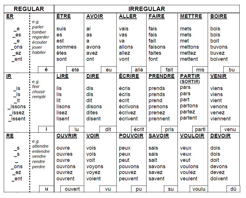 Super simple format french verb table present tense pp flres langchat mfltwitterati also taskmagic on pinterest verbs lessons and rh