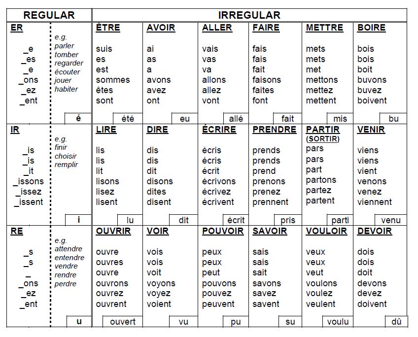french verb conjugation tables pdf