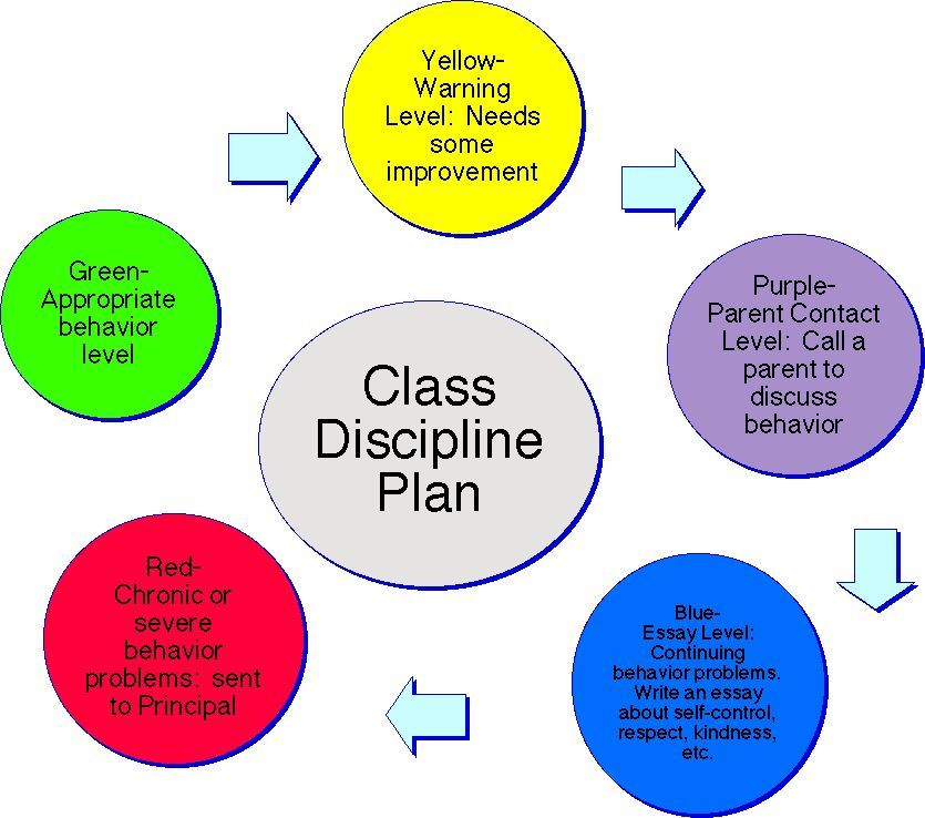 classroom discipline plans | ... behavior at this point, andhas ...