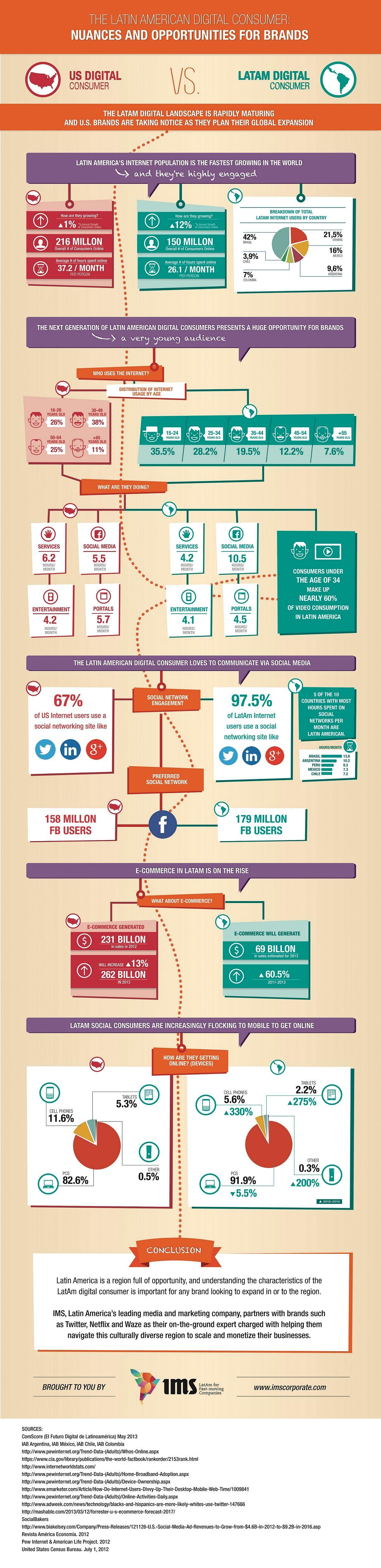 El Consumidor Digital Latinoamericano #Infografia