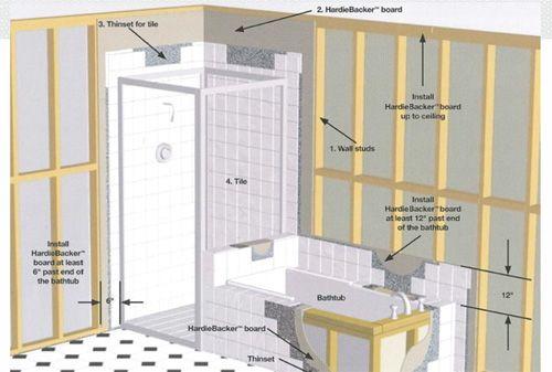 Nice Hardiebacker Cement Board Installation Shower Ideas - The Best ...