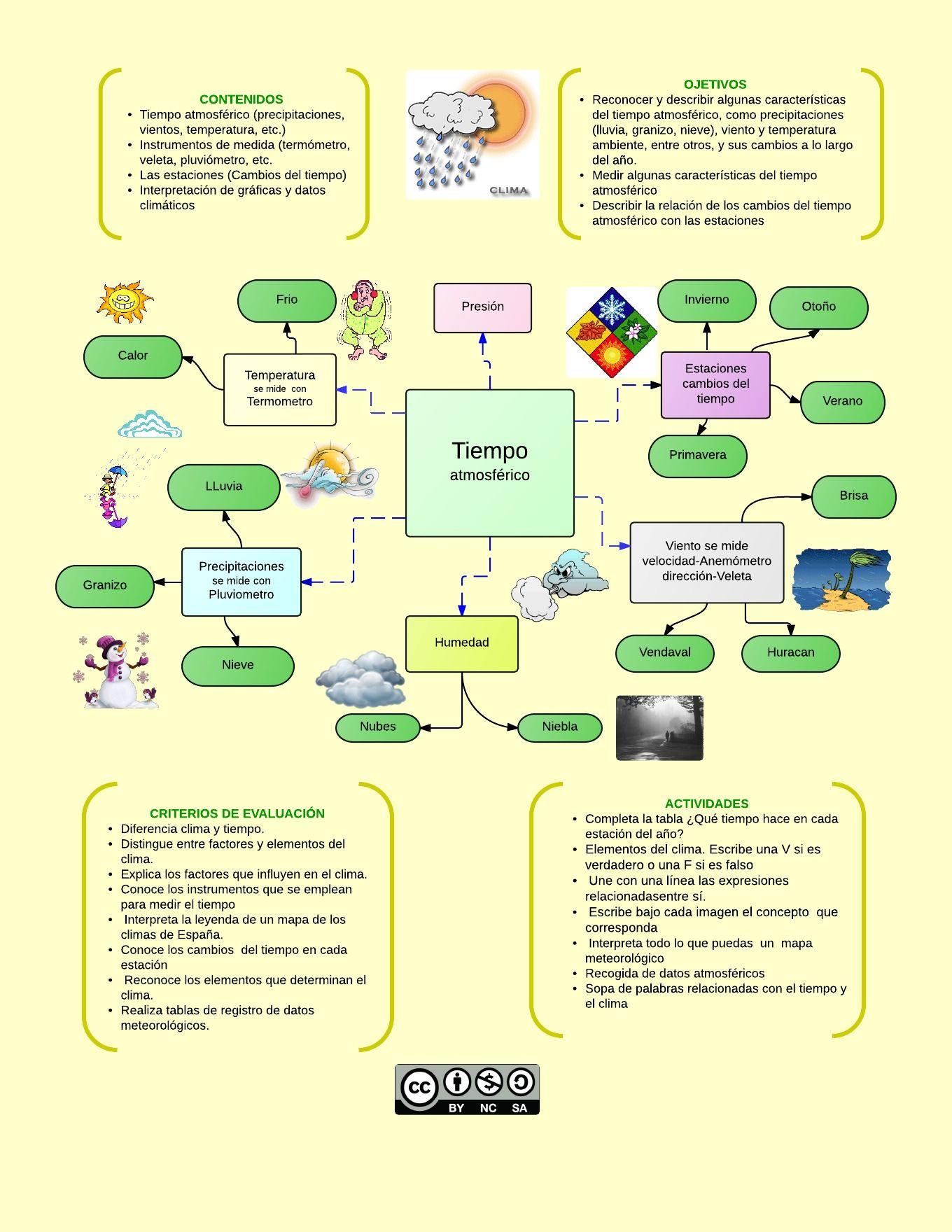 Mapa Conceptual El Tiempo Atmosferico Teaching Map Education