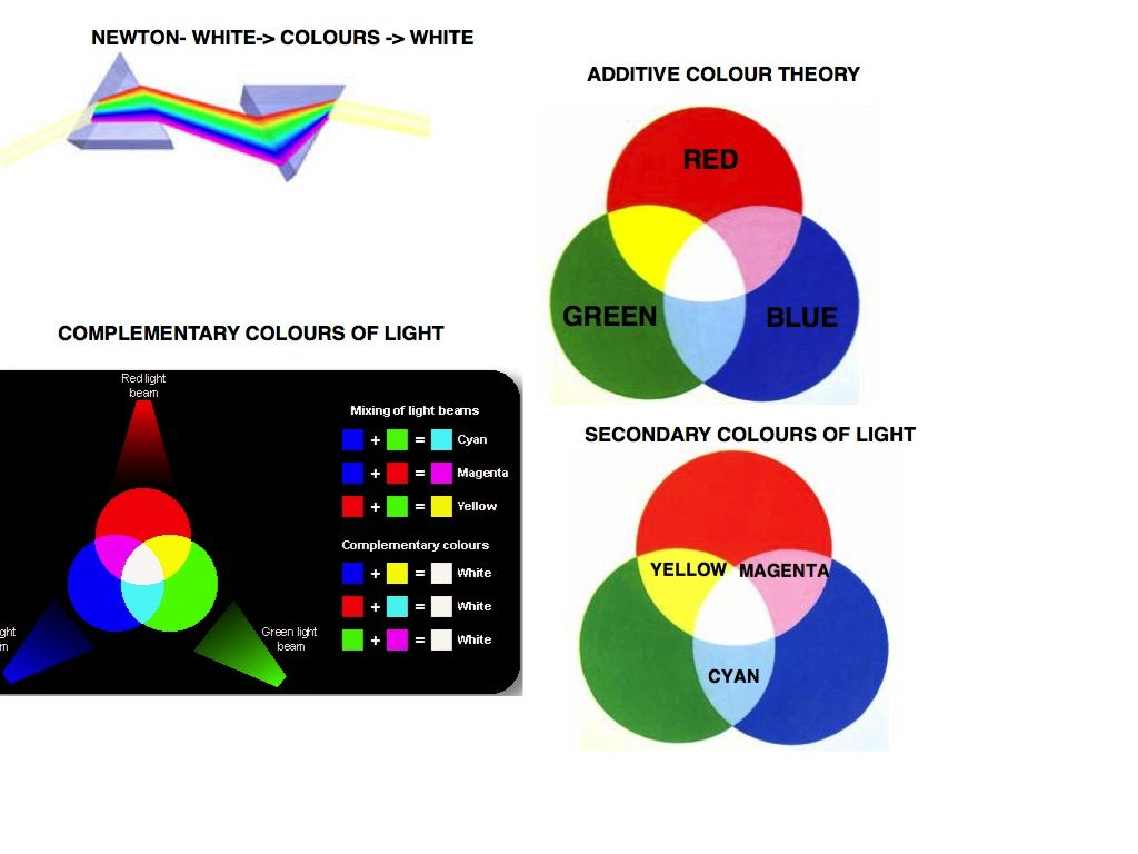 Principles Of Color Mixing Light