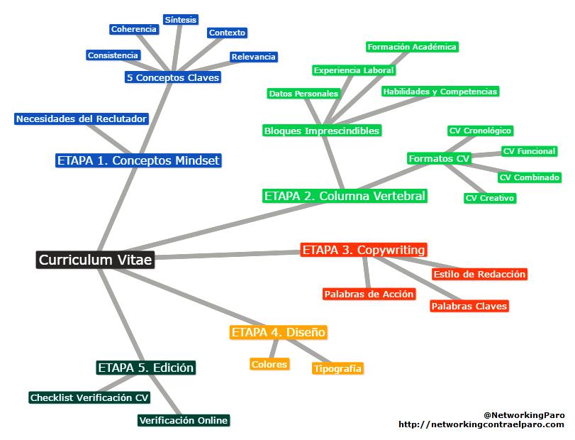 hacer un curriculum vitae mapa conceptual | CV | Pinterest | Mapa ...