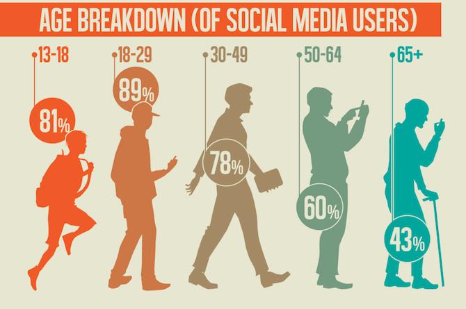 Image result for teen social media usage stats