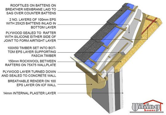 Icf Insulated Concrete Forms Insulated Concrete Forms Roof Insulation Details Structural Insulated Panels