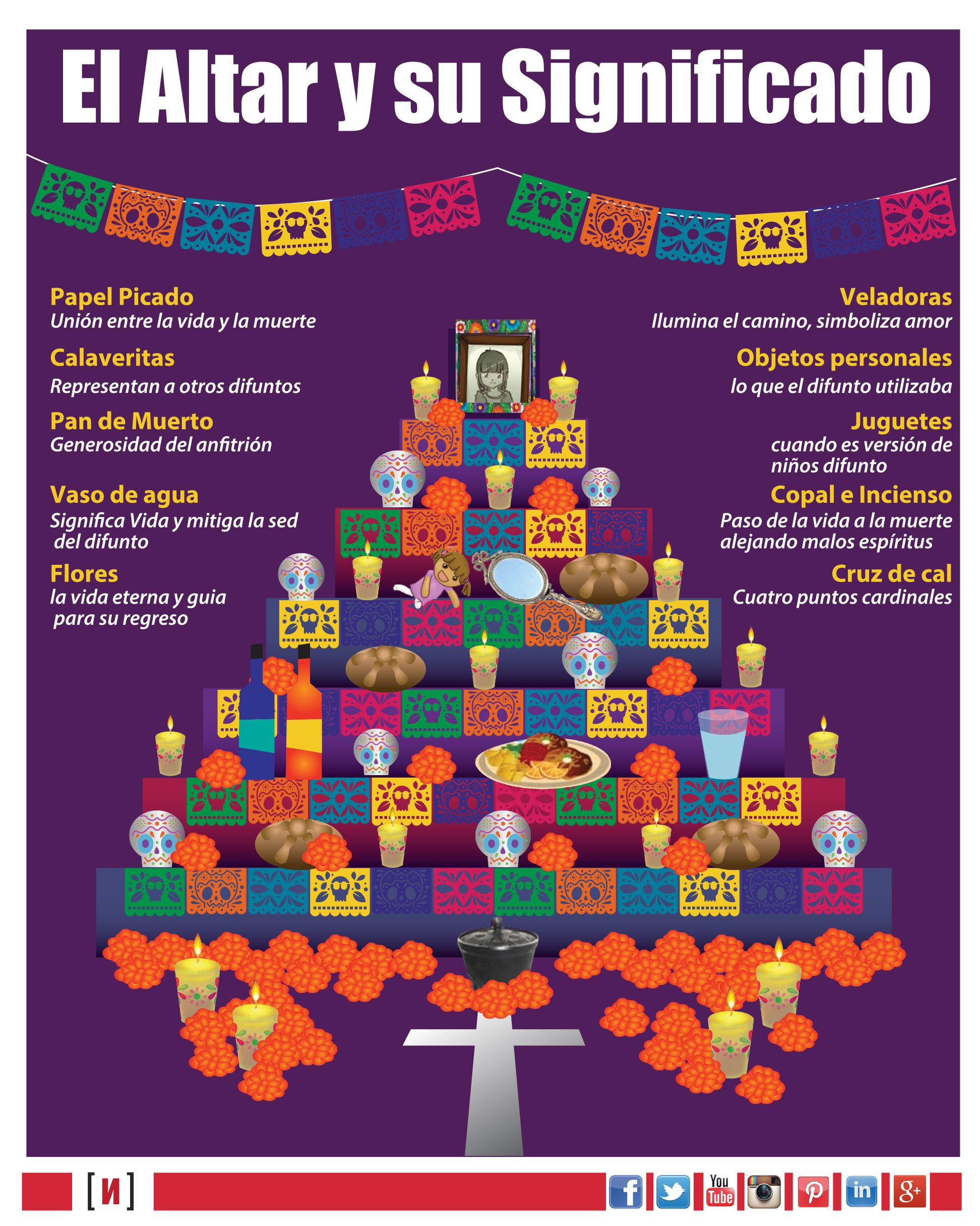 Pin De Amy Lenord Language Coaching En Dia De Los Muertos