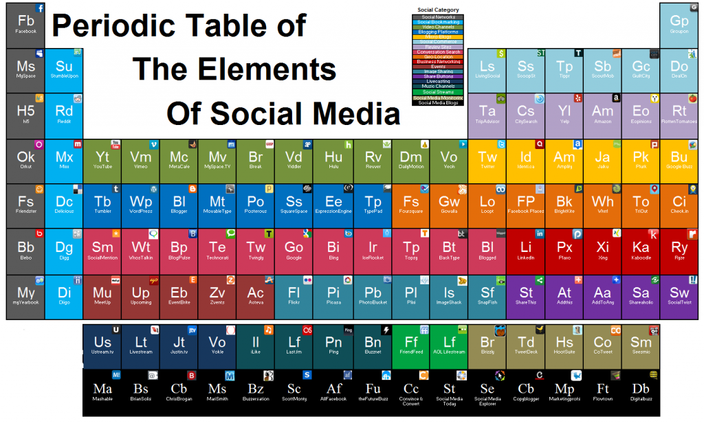 La tabla peridica de social media infografa en ingls nombre la tabla peridica de social media infografa en ingls nombre original periodic table of the elements of social media urtaz Choice Image