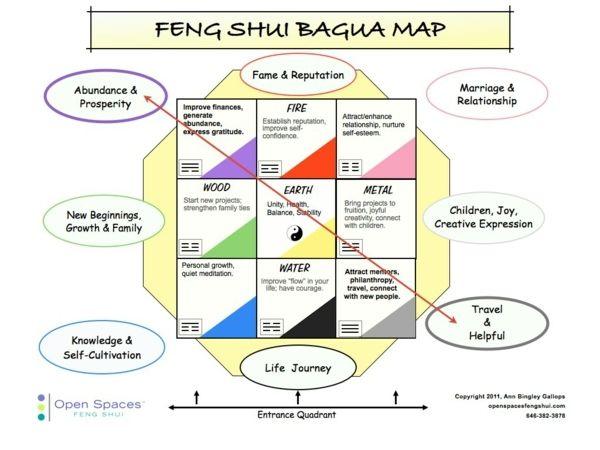 Das Wohnzimmer in zwei Feng Shui Bagua Bereichen - das Erdelement