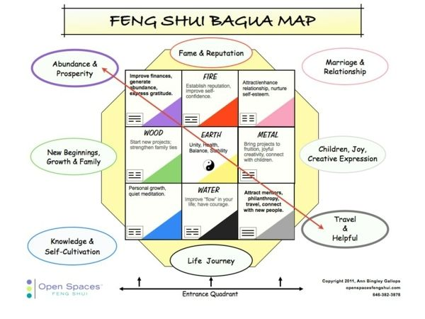 Das Wohnzimmer in zwei Feng Shui Bagua Bereichen - das Erdelement - feng shui wohnzimmer
