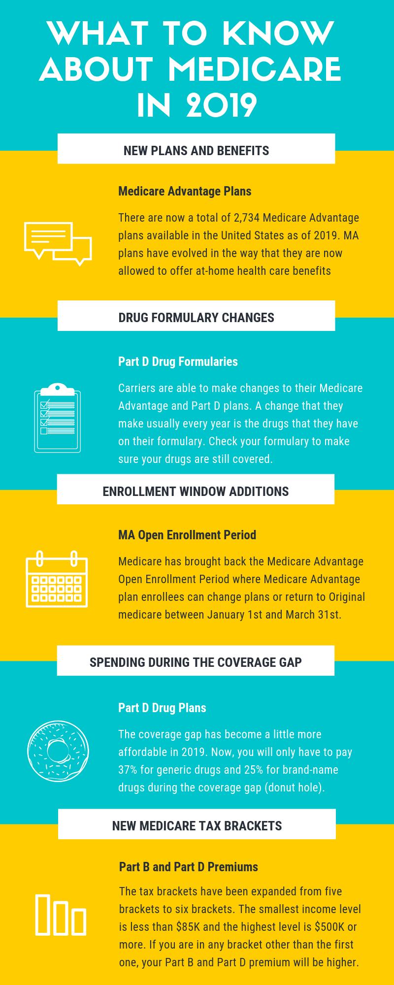 Medicare Advantage Open Enrollment Period 2020 Home