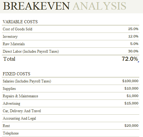Break Even Analysis Template Is Useful To Describe Whether Your
