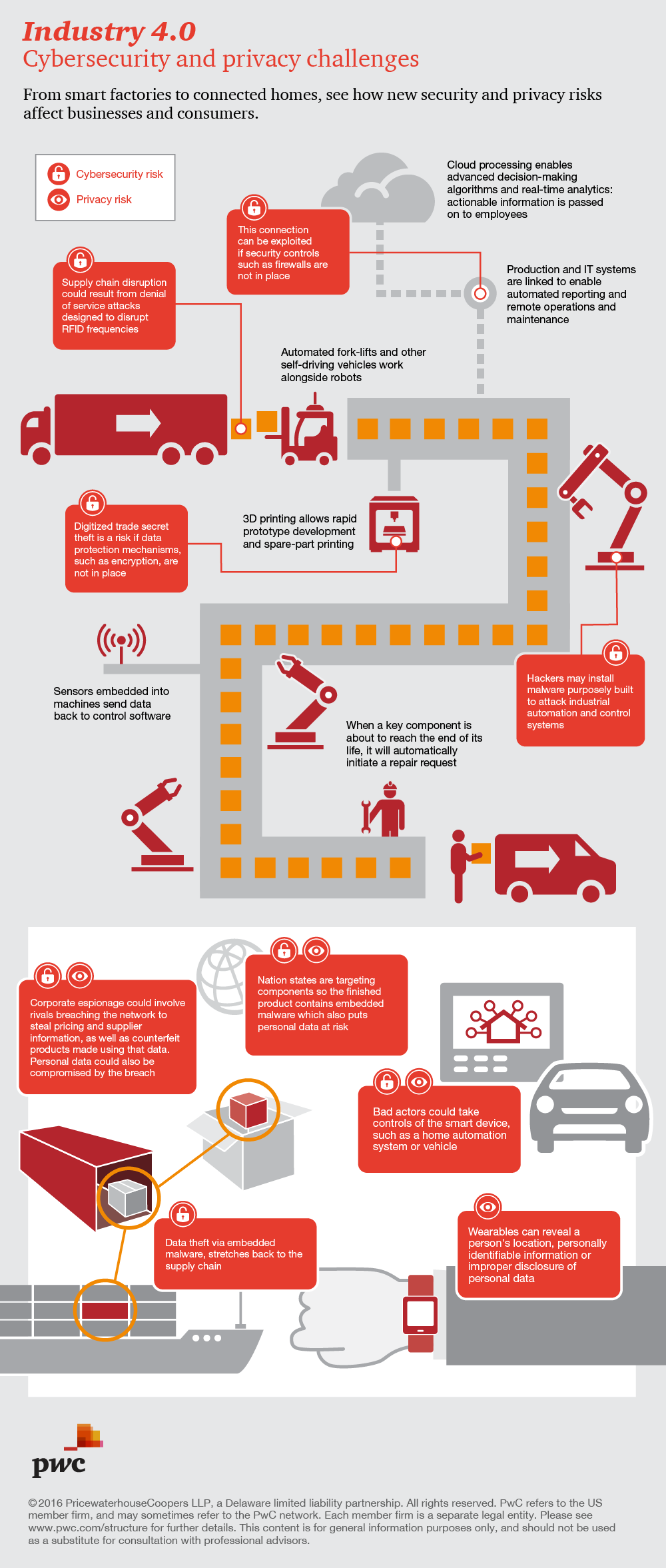 Cybersecurity And Privacy Risks Of Industry 4 0 Infographic Cybersecurity Infographic Cyber Security Industrial Revolution