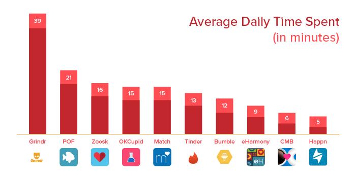Image result for dating app downloads 2016 Tinder bumble
