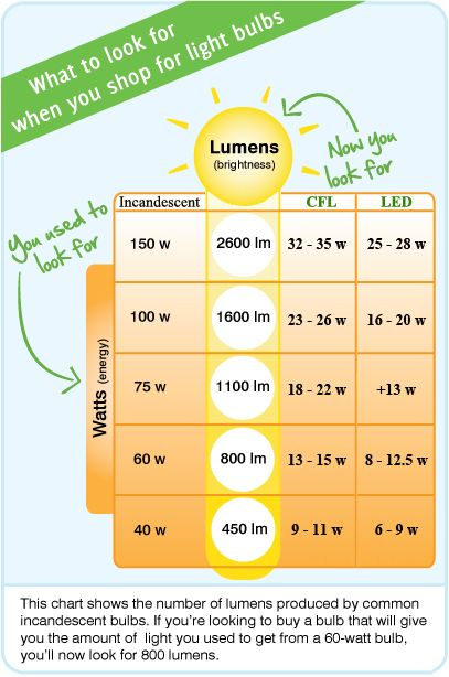Handy Chart Light Bulb Wattage Compared Old Incandescent Bulbs V S New Compact Fluorescent Bulbs V S Led Bulbs Light Bulb Wattage Bulb Compact Fluorescent Bulbs