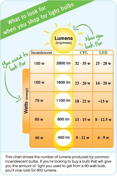 Compare Wattage Energy And Brightness Lumens Of