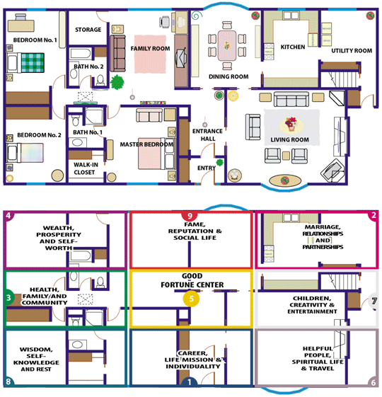 An Example Of The Feng Shui Bagua Being Overlaid On Actual Floor Plan Its Nice To See A Concrete This