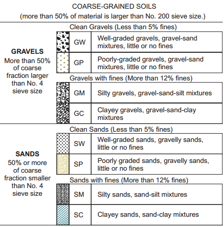 unified soil classification system for coarse grained
