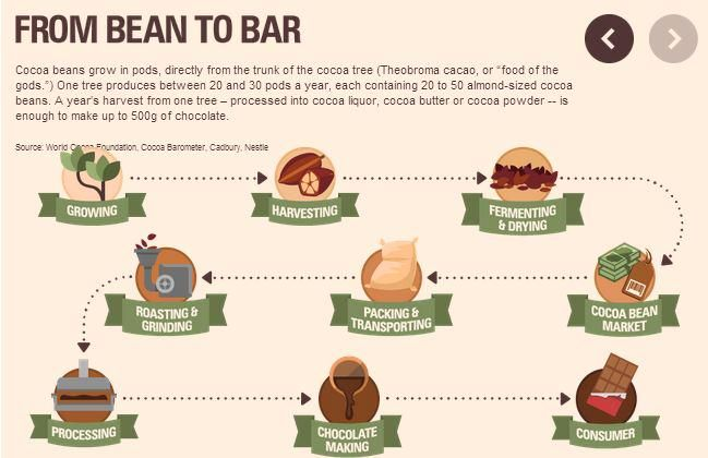 Cool #infographic about process of #cocoa bean to #chocolate bar via @CNN: http://ow.ly/L3cna