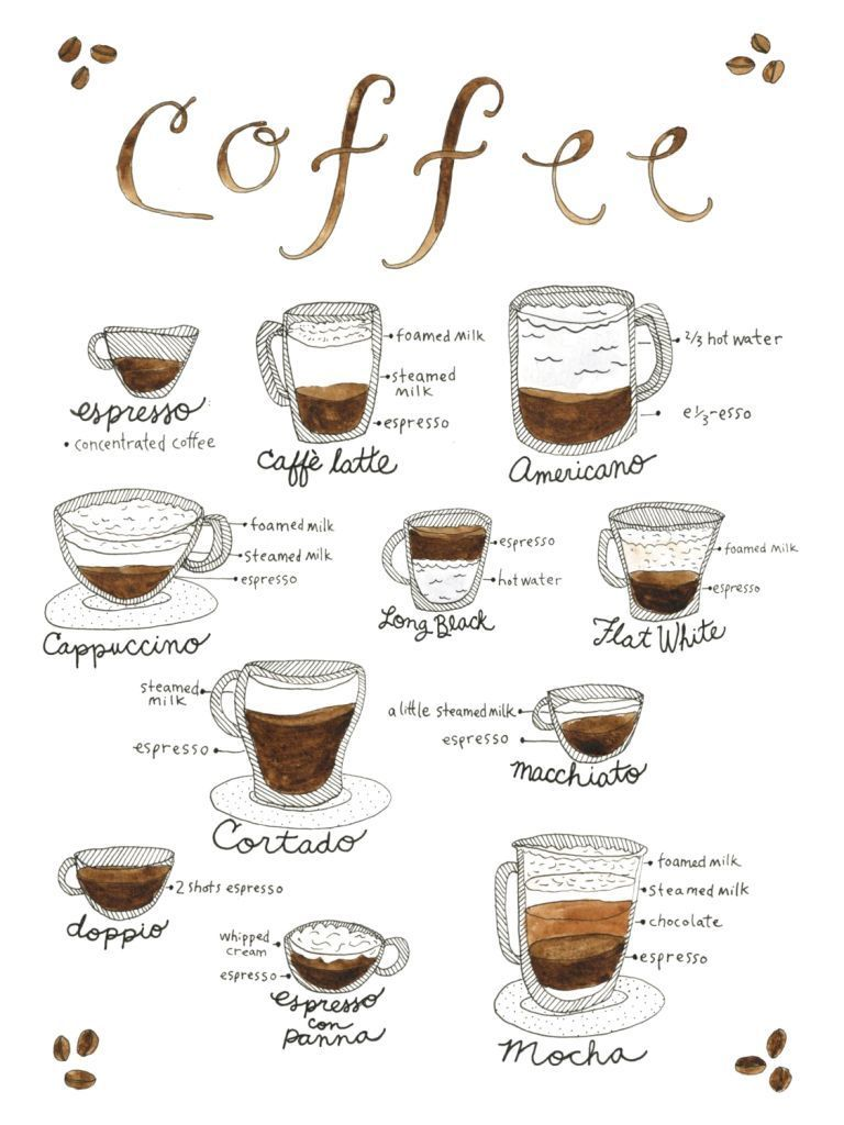 This design explains the composition of the most popular coffee drinks your local barista whips up-- it's all our fancy favorites, demystified! This print is a 9