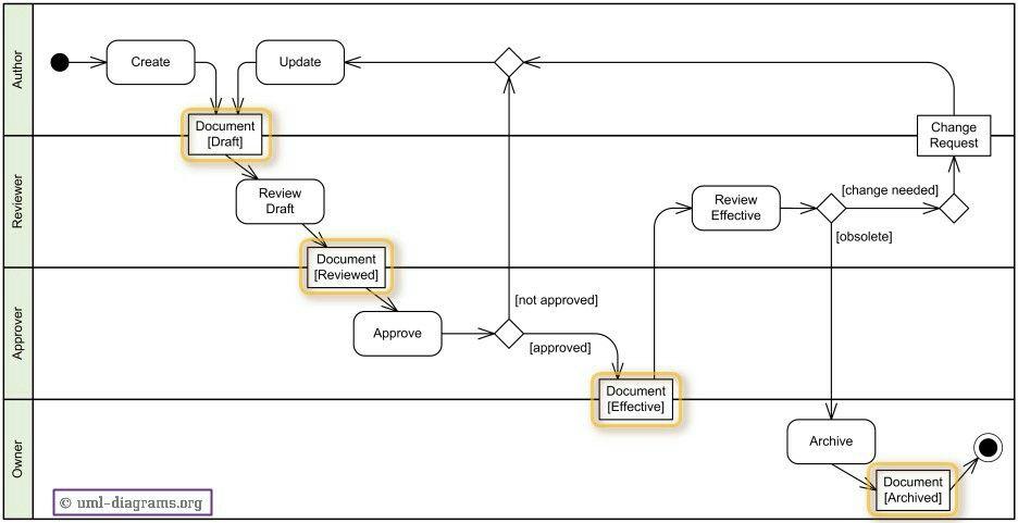 Datastore Node Exle Uml Activity Diagram Pinterest. Flow Chart Template Design Layout Activity Diagram. Wiring. Sle Data Warehouse Architecture Diagram At Scoala.co