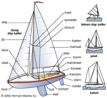 Parts Of Sailboat Sailing.   Loď, Plachetnice