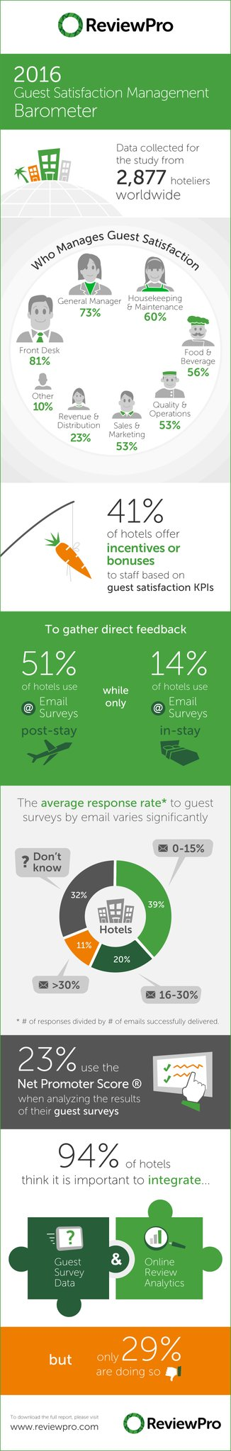 "ReviewPro på Twitter: ""#INFOGRAPHIC: How are hoteliers around the world managing guest feedback? #HotelMarketing https://t.co/87PXG9Wp4o"""