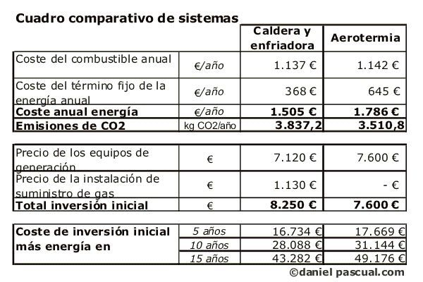 Cuadro comparativo entre sistema con aeroterima y con for Calefaccion por aerotermia