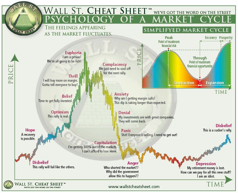 Psychology Charts Sentiment Cycles Updated Bitcoin Chart