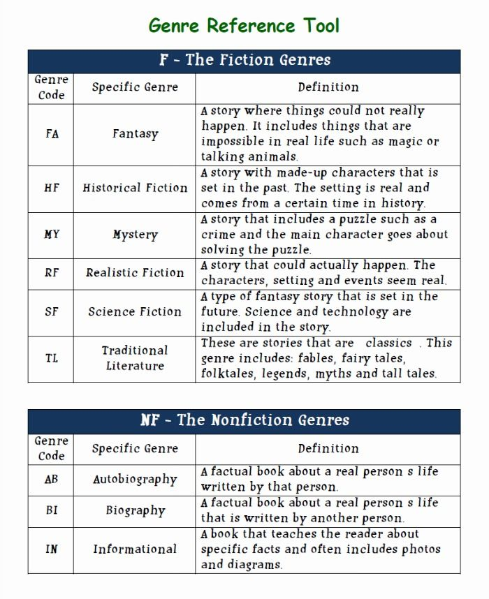 Literary Genre Reference Tool Sample  Education  Language Arts