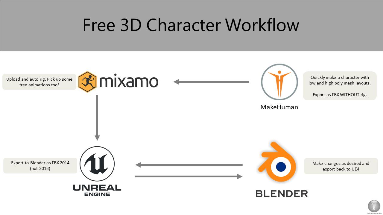 Free 3D Character Workflow #GameDesign #Blender #UE4 | UE4