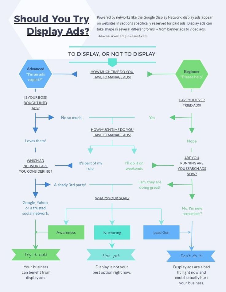 Display Ads flowchart template decision making