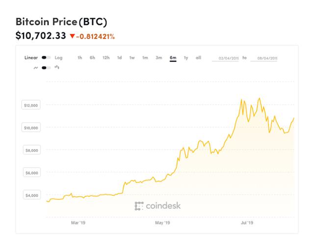 Bitcoin chart - cume leghje u corsu, le quotazioni di risorse criptuturrie - guida