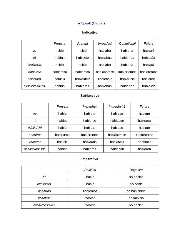 Hablar Conjugation Chart Wikihow