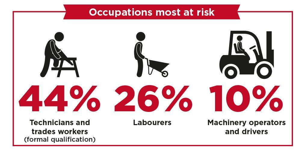 Find Out What Industries And Occupations Are At Risk Of Asbestos