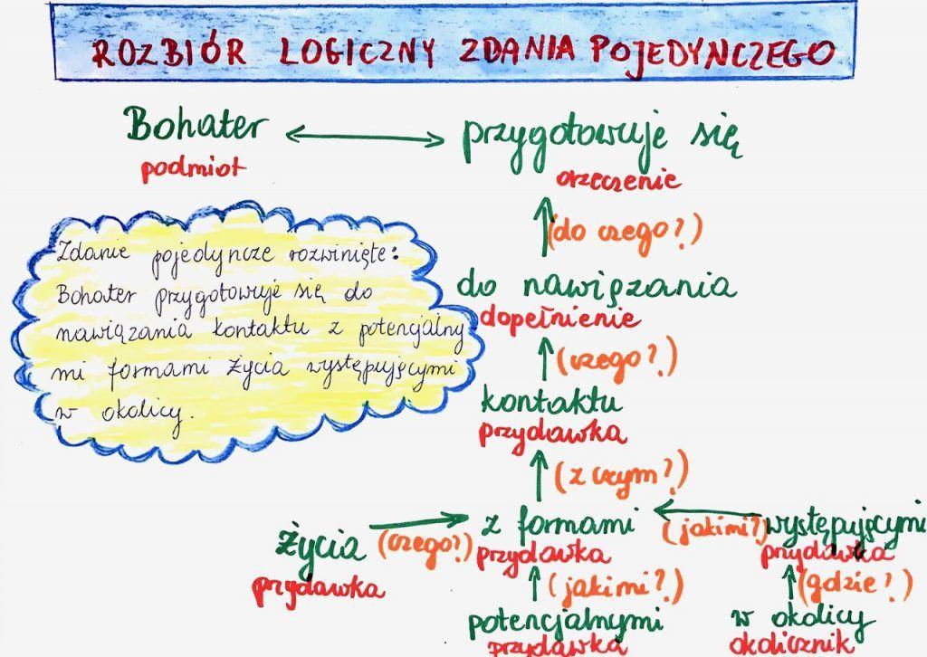 Rozbiór logiczny zdania pojedynczego | Education, School, Science