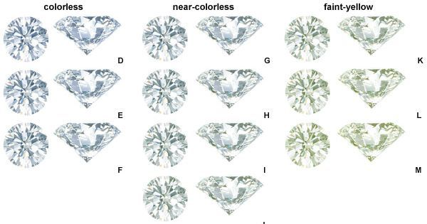 Related image diamond chart right hand rings shapes colour spring also best charts images on pinterest rh