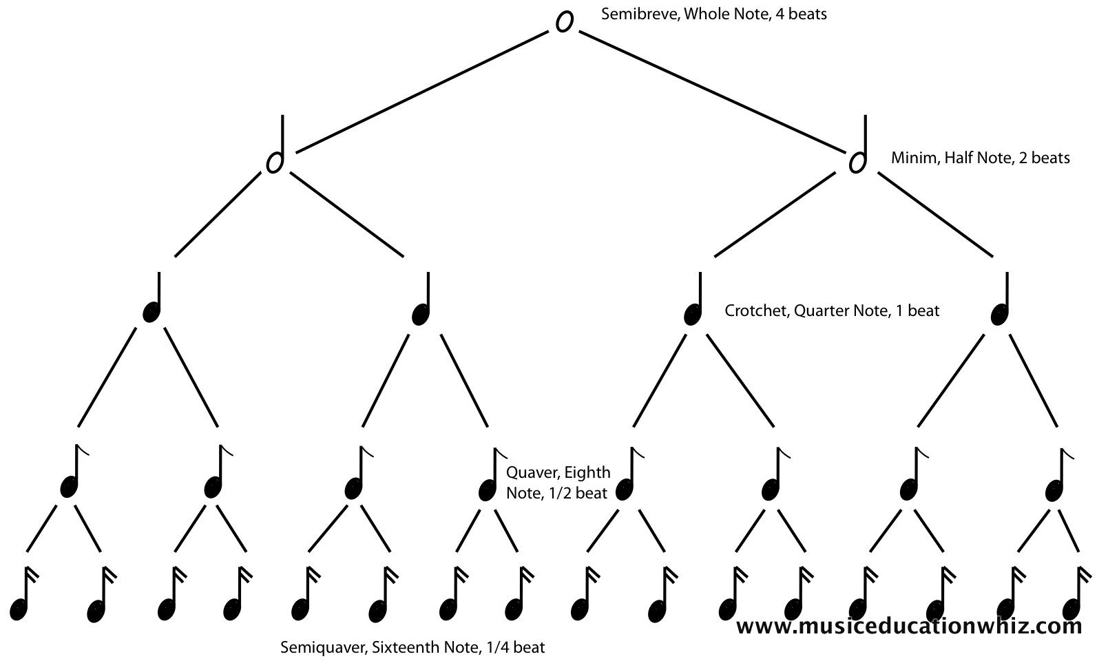 This Is An Image Of A Rhythm Tree From The Music Theory