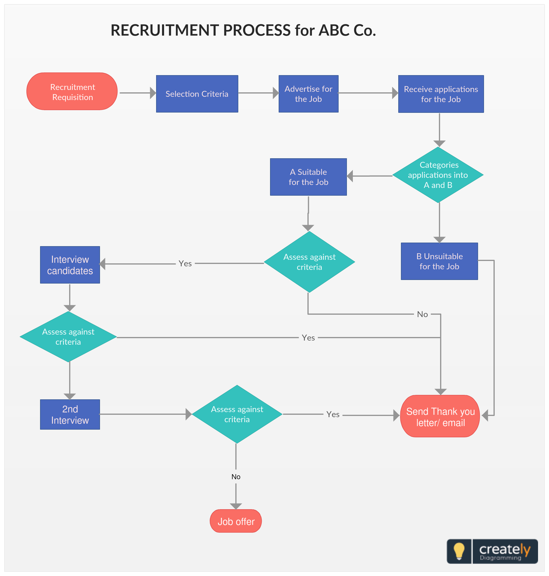 Recruitment Process Flowchart - A Recruitment process flowchart template to  visualize your hiring process. Because many parties are involved in the ...