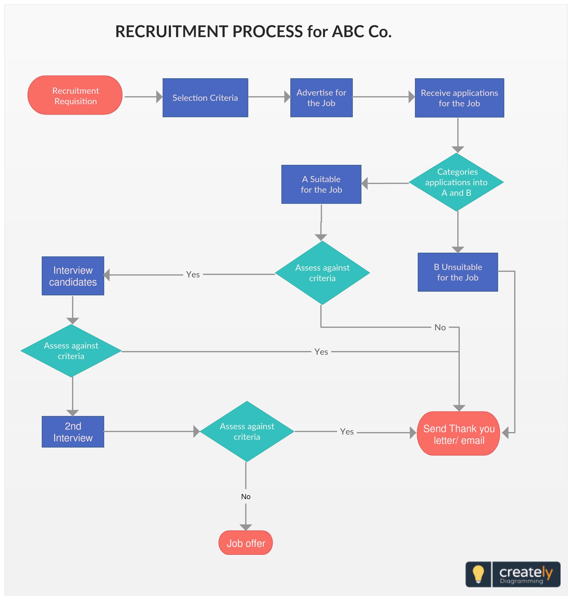 Recruitment Process Flowchart A Recruitment Process Flowchart