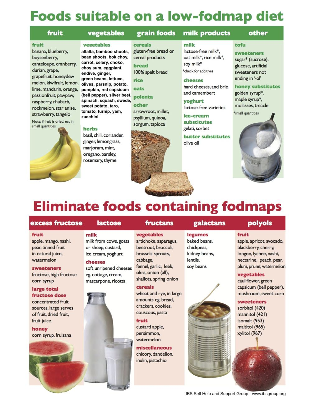 does a fodmap diet helpw ith constipation