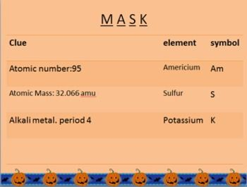 Activity halloween periodic table unscramble school pinterest activity halloween periodic table unscramble urtaz Choice Image